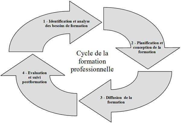 Cycle-formation-professionnelle