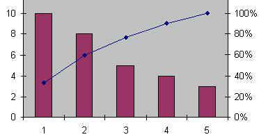 Exemple de diagramme