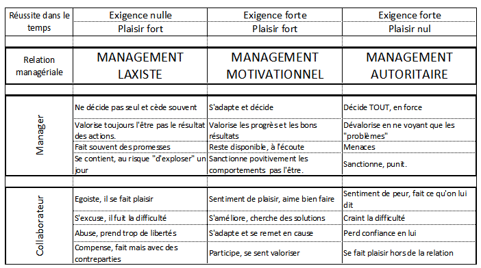 Les 3 types de management