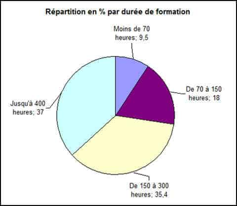 Répartition-par-duree-de-formation