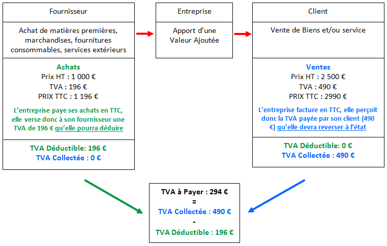 La TVA sur les débits: de quoi s'agit-il?