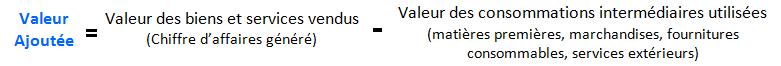 schéma valeur ajoutée général