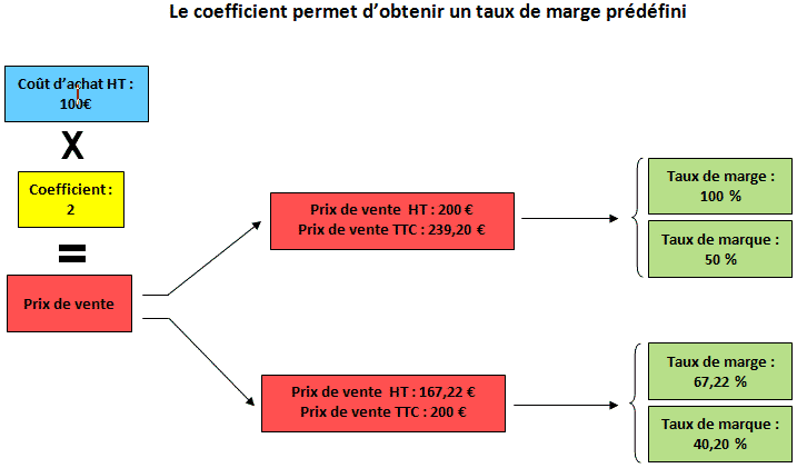 Le coefficient multiplicateur