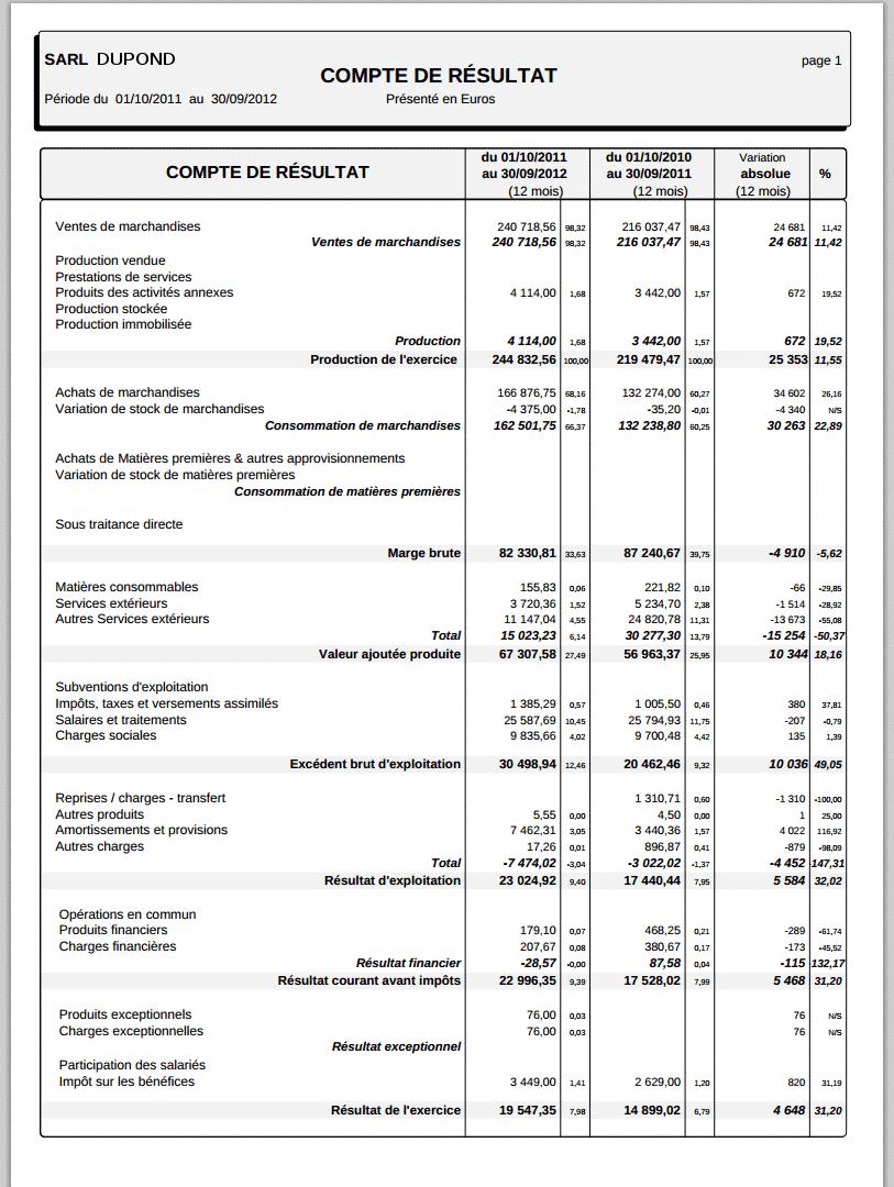 Exemple de tableau de soldes intermédiaire de gestion