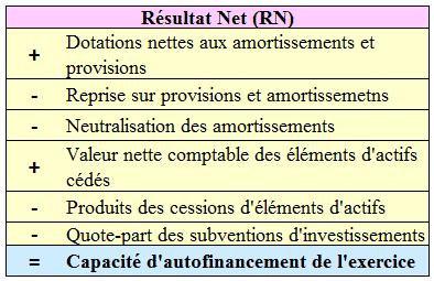 Capacité d'autofinancement RN