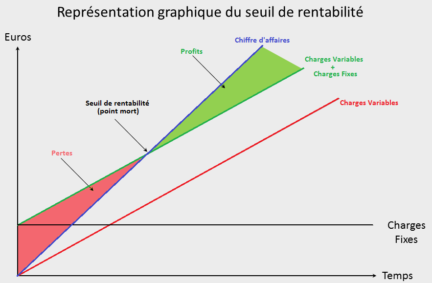 Seuil De Rentabilite Point Mort Methode De Calcul Simple Lbdd