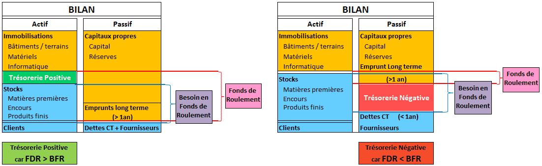 lelien entre BFR, trésorerie et FR
