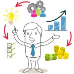 personnage qui à une idées qu'il transforme en argent : le business plan permet d'expliquer le modèle économique