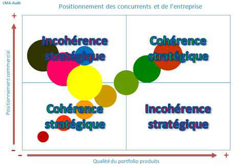 Comment effectuer un benchmark efficace de vos concurrents ?
