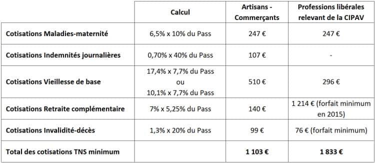 Tableau synthétique des cotisations minimum pour les TNS