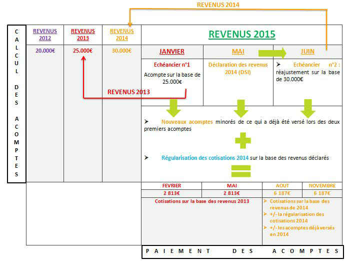 Comprendre le nouveau calendrier de paiement du RSI