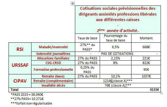 Tableau des cotisations TNs 2ème années professions libérales