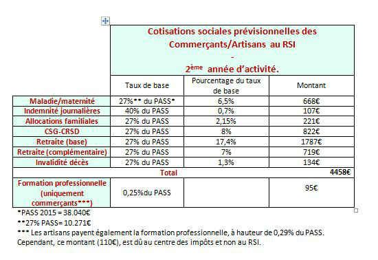tableau des cotisations RSI 2ème année : artisans/commerçants