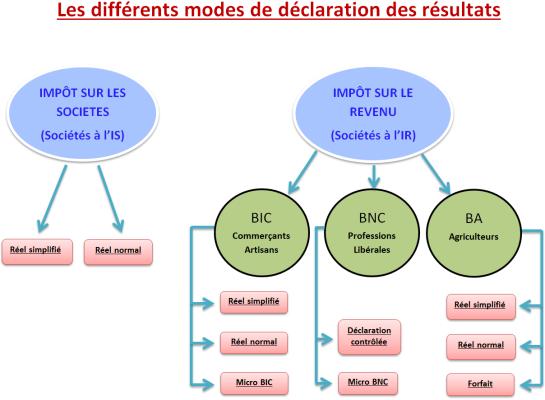 Le régime de la déclaration contrôlée (BNC)