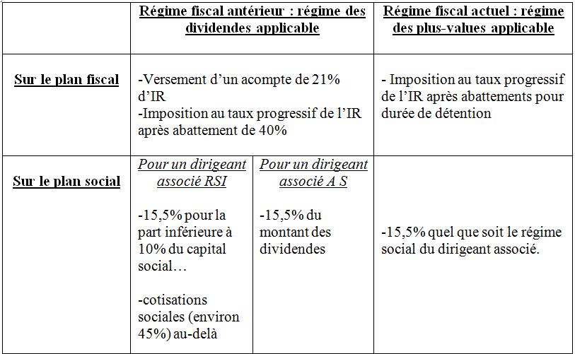 Reduction Du Capital Fonctionnement Avantages Et Fiscalite Lbdd