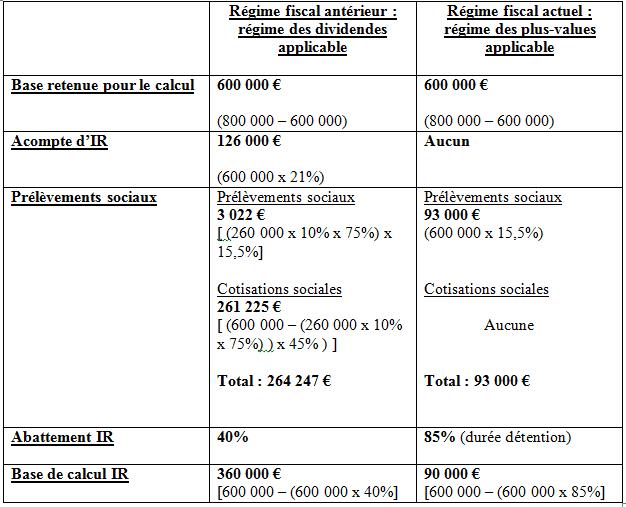 La réduction du capital : fonctionnement, avantages et fiscalité