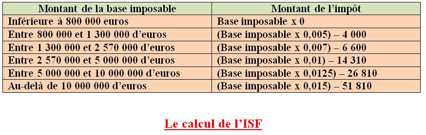 le calcul de l'ISF