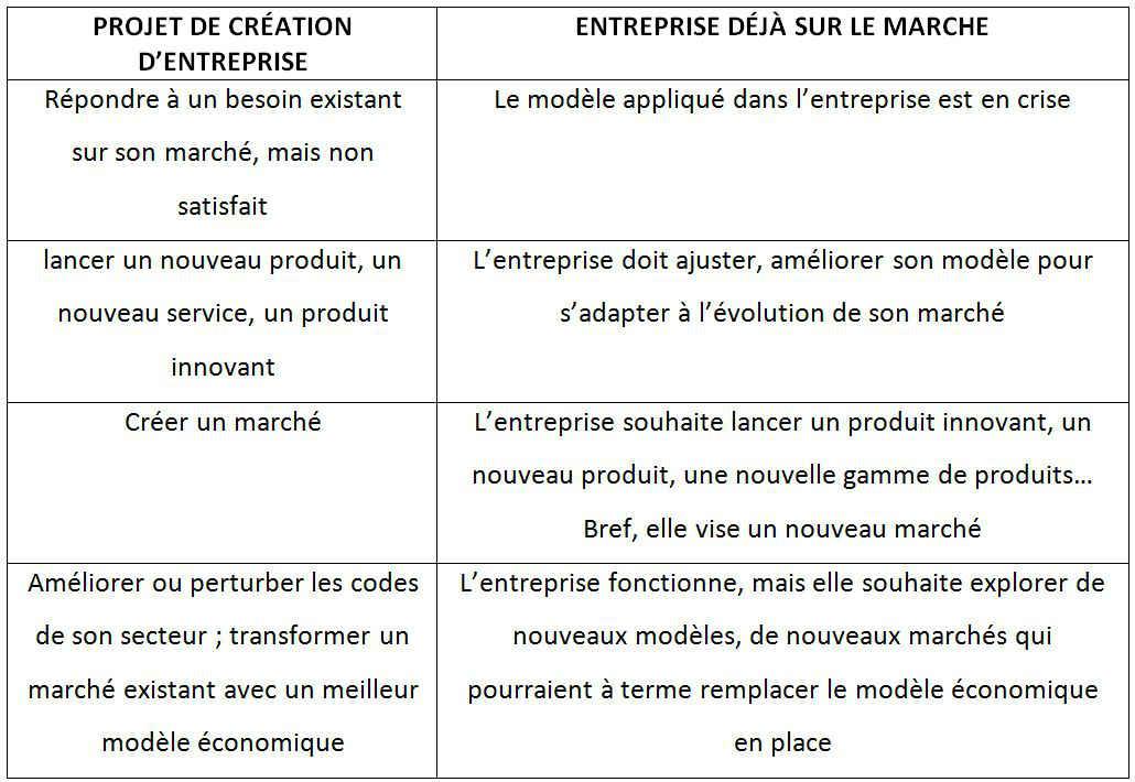 Tableau modele economique