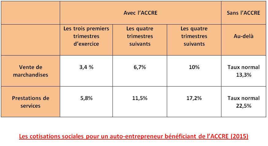 accre auto entrepreneur
