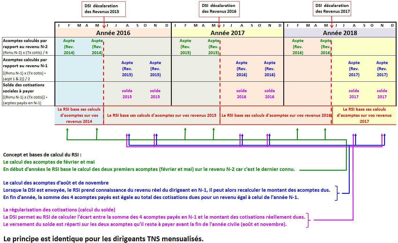 Comprendre le nouveau calendrier de paiement du rsi - Paiement dans 3 mois cb ...