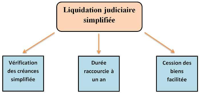 Liquidation judiciaire simplifiee gimp 70
