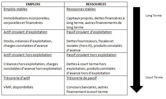 Analyse Du Bilan Fonctionnel Les Ratios Lbdd