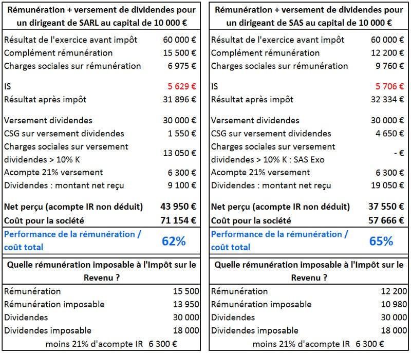 Cas de la rémunération du dirigeant par versement d'une rémunération mixte : salaire et dividendes