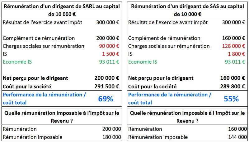 Optimiser La Remuneration Du Dirigeant De Sarl Sas Lbdd