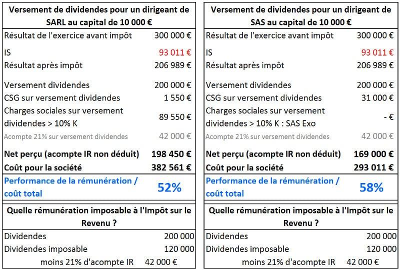 impot sur dividende maroc