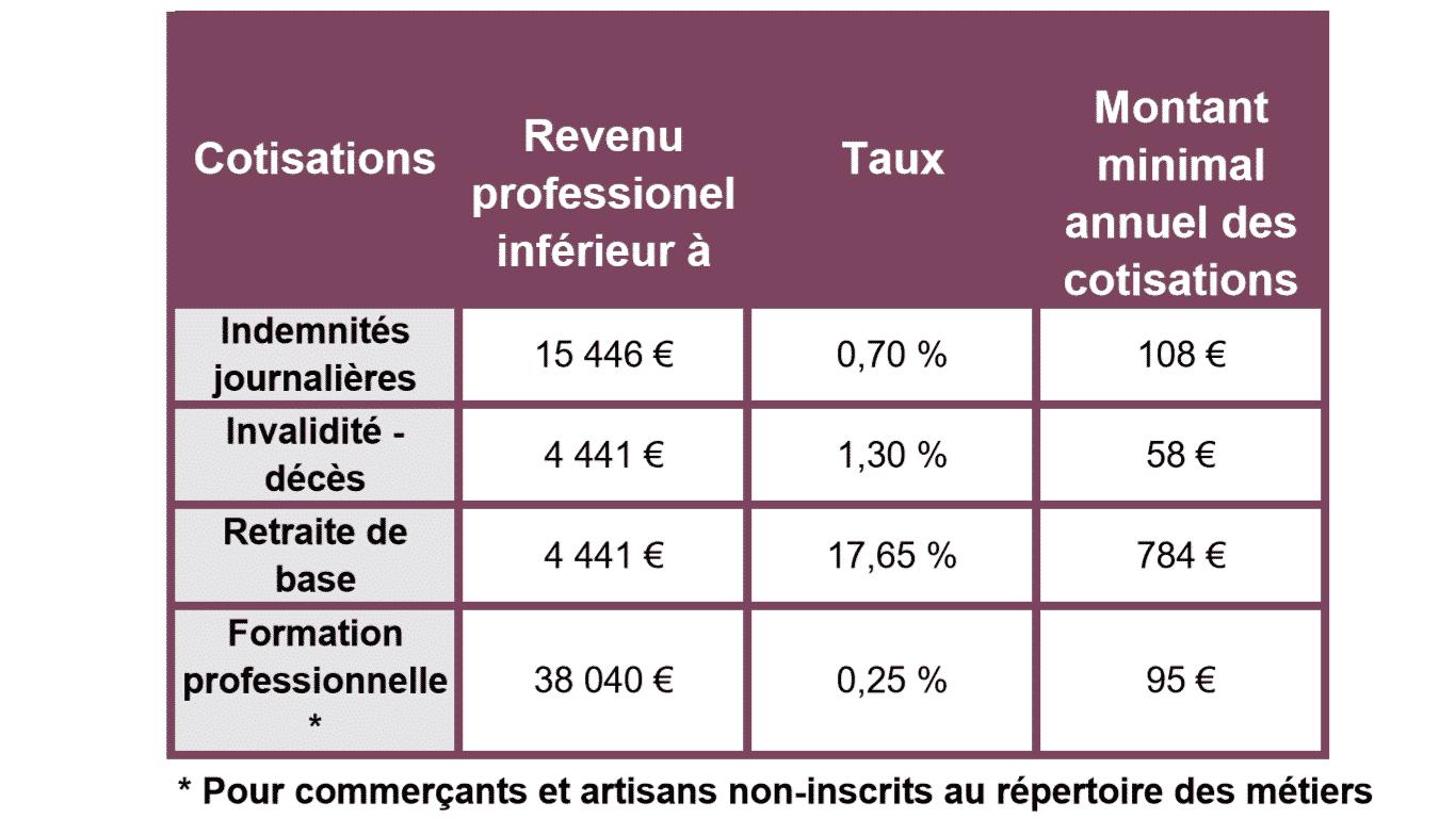 cotisations sociales minimum du rsi tns 2016