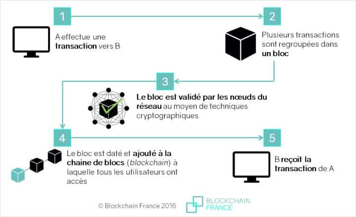 qu'est-ce que le blockchain ?