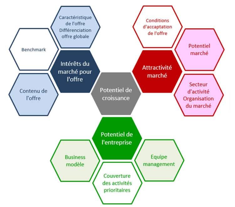Les critères de sélection de votre projet par les réseaux de Business Angel