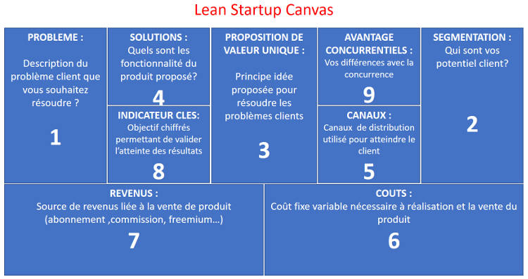 Quelle différence entre le Business Canvas et le Lean Canvas ?