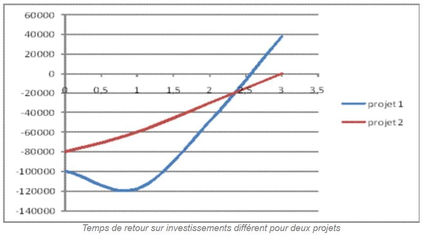 Le Retour Sur Investissement Ou Roi Definition Utilite Lbdd