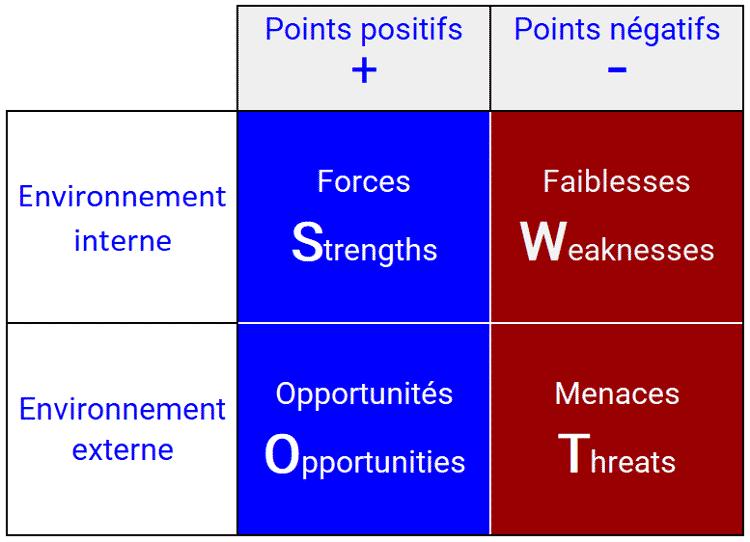 Comment réaliser une analyse SWOT ?