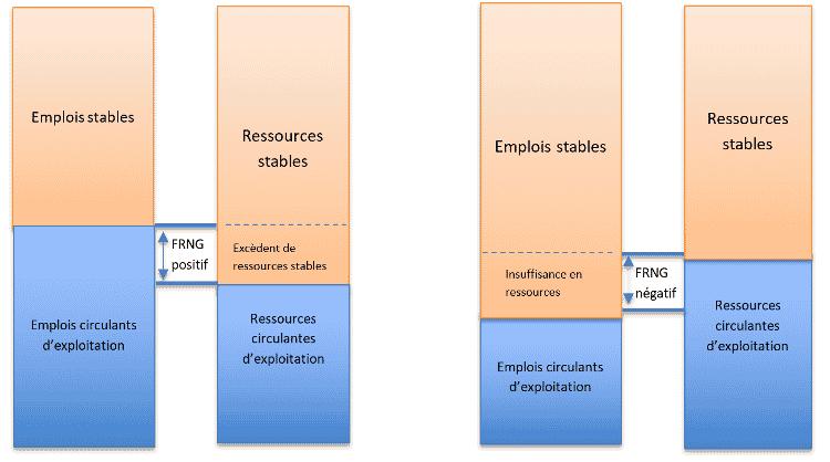 Comment évaluer l'équilibre financier du bilan fonctionnel ?