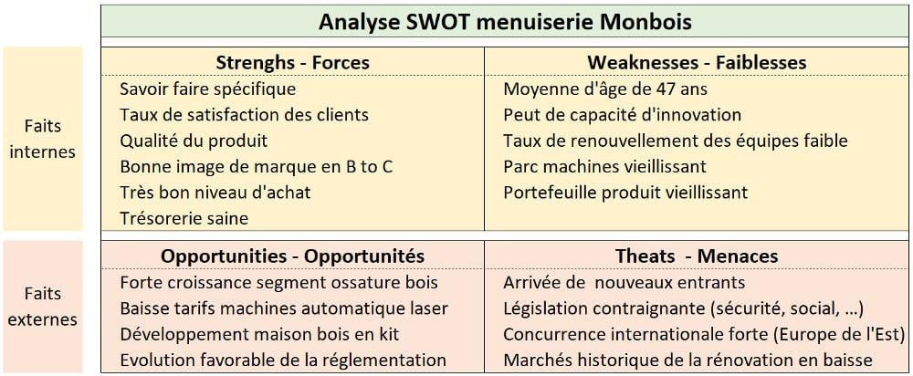 exemple de matrice SWOT