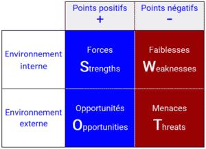 Exemple de SWOT