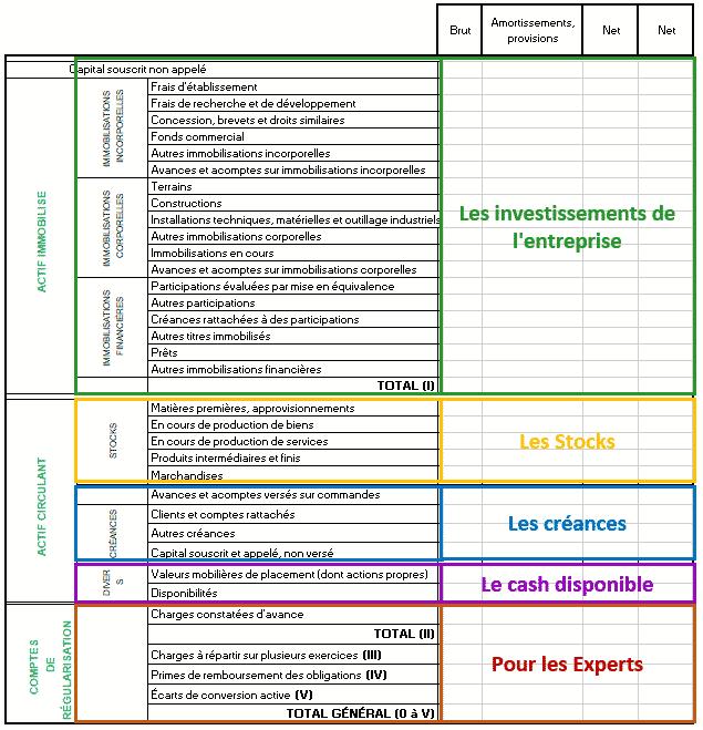 Le bilan fonctionnel : qu'est-ce donc ?