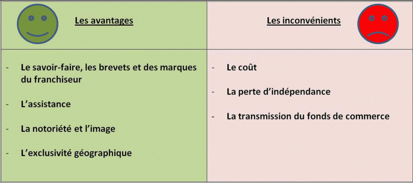 Franchise : les avantages et les inconvénients pour le franchisé