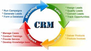 comment utiliser un CRM