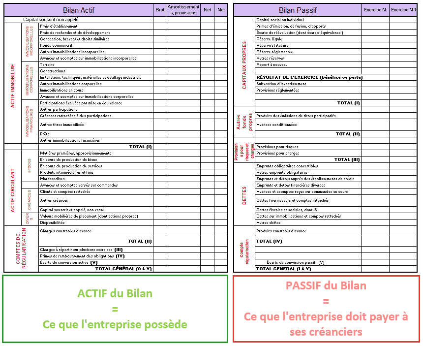 Business plan le bilan prévisionnel