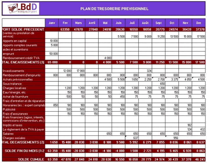 plan de trésorerie prévisionnel du business plan