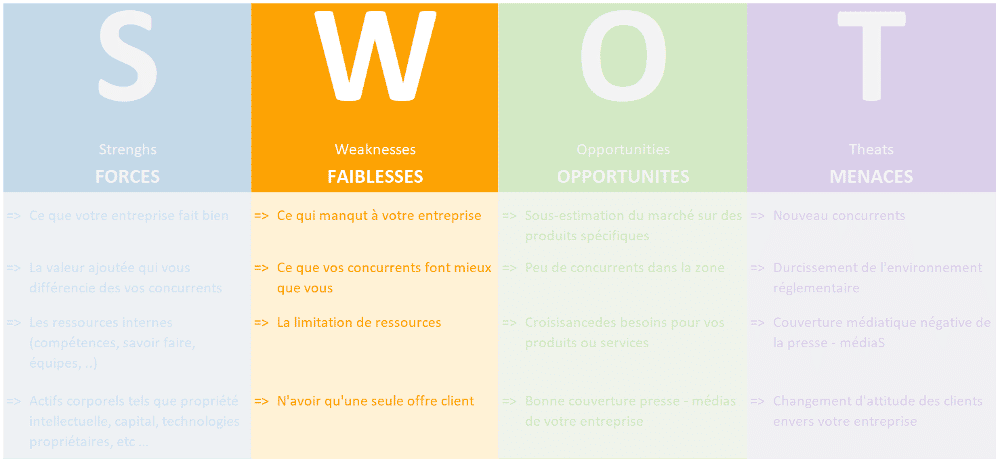 Analyse SWOT Faiblesses