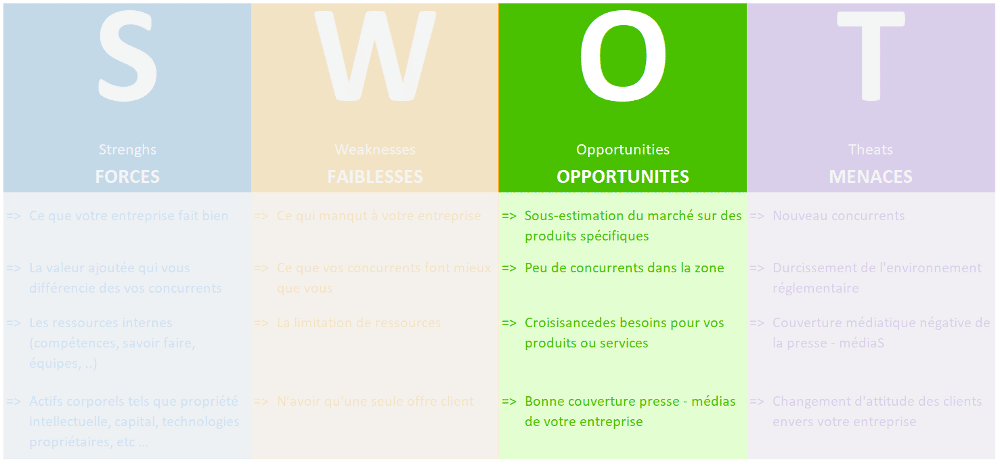 Analyse SWOT Opportunités