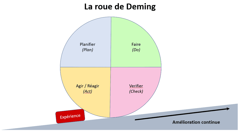 Les 4 étapes de la roue de Deming
