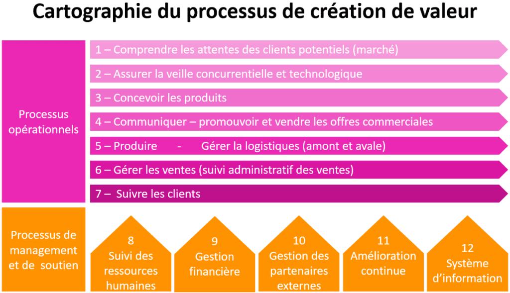 cartographier un processus organisé