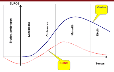 cycle-vie-produit