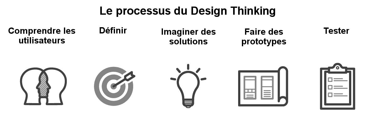 Le Design Thinking