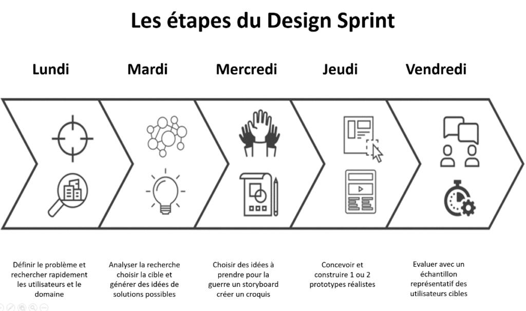 les étapes du design sprint
